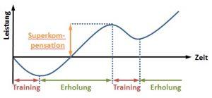 effektives Training